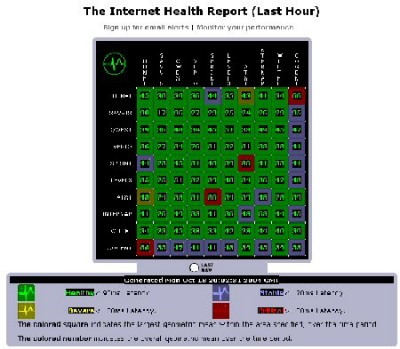 Internet Health Report
